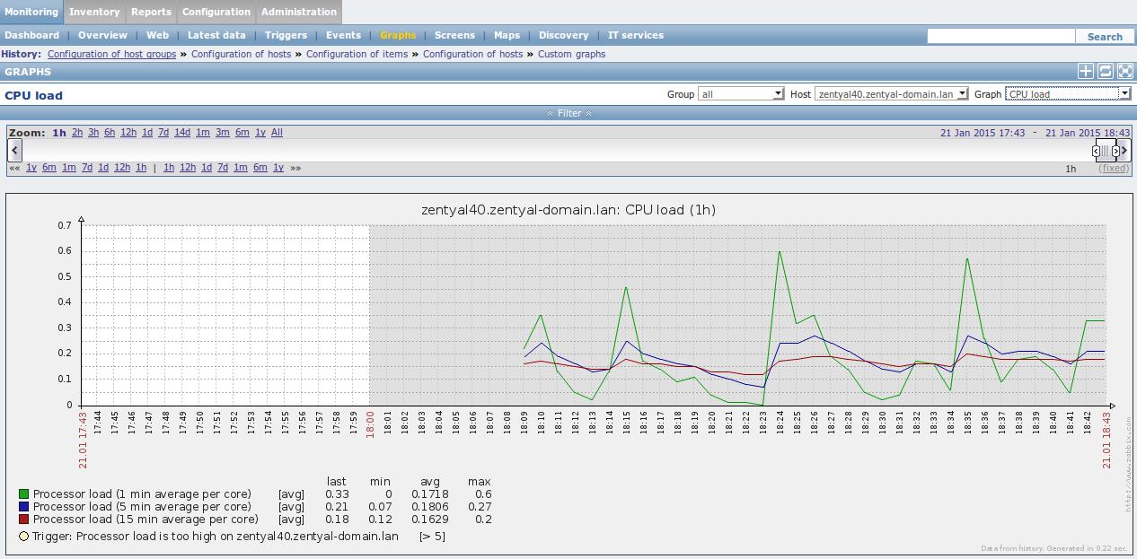 Zentyal server monitoring with Zabbix - Zentyal Linux Small