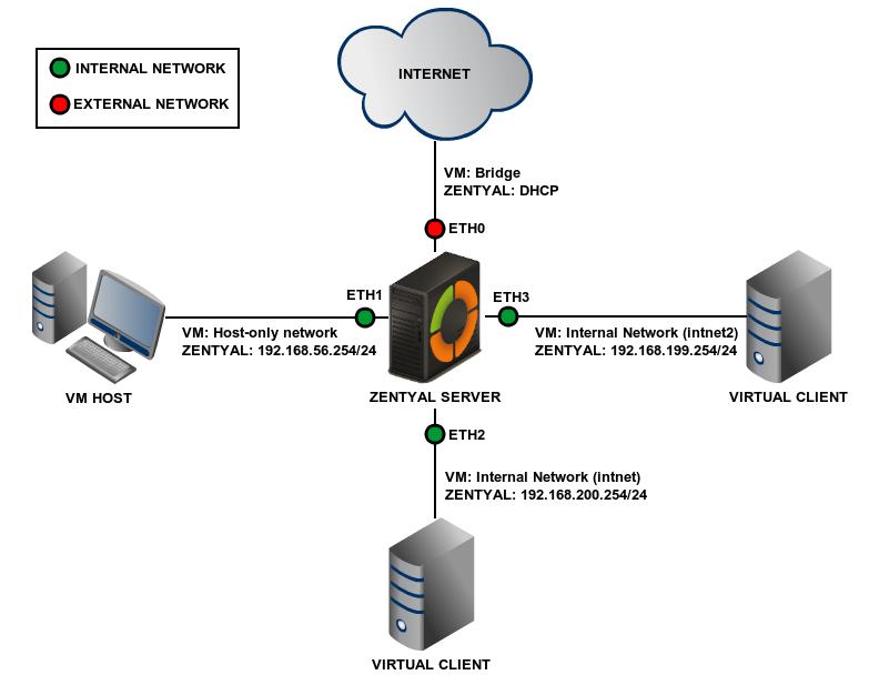 En/5 0/Advanced network scenarios - Zentyal Linux Small