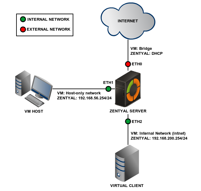 Firewall Policy Management in the Cloud - The CloudPassage ...  Internal Network