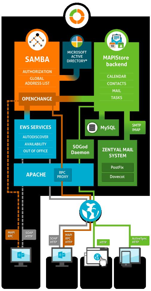 En41openchange Microsoftr Exchange Server Protocol