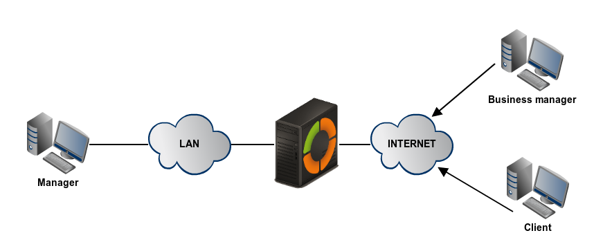 En/3 5/Virtual private network (VPN) service with OpenVPN