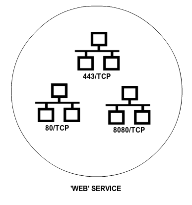 Example of a service composed of different ports