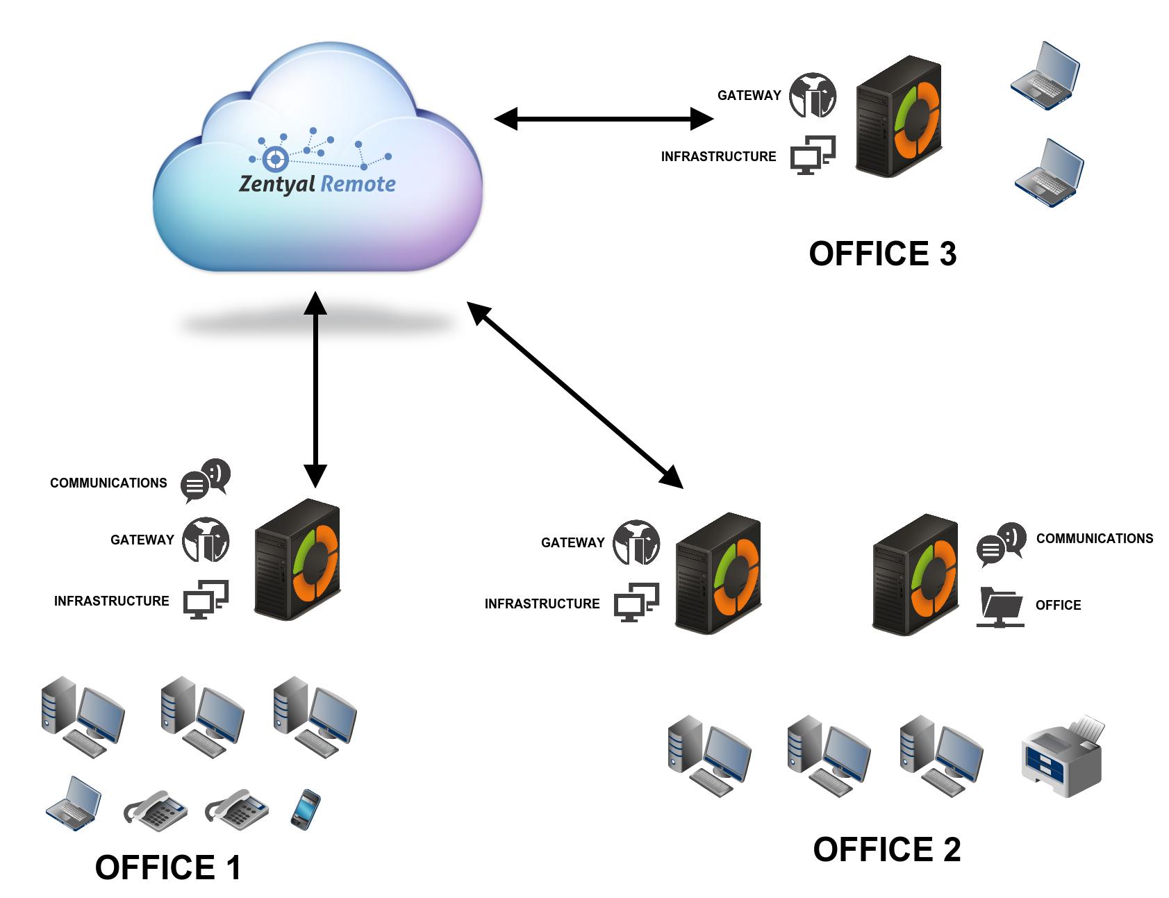En/4 0/Presentation - Zentyal Linux Small Business Server