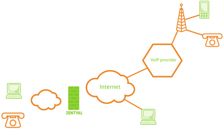 En30voice over ip service zentyal linux small business server basic diagram of how voip works ccuart Choice Image