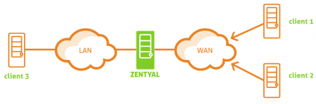 Zentyal and remote VPN clients
