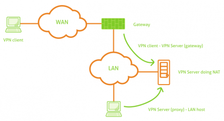 Connection from a VPN client to the LAN with VPN by using NAT