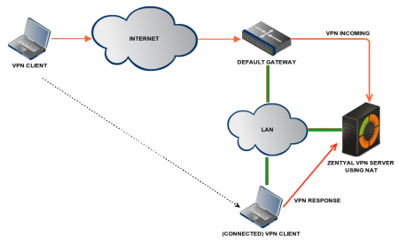 VPN server using NAT to become the gateway for the VPN connection