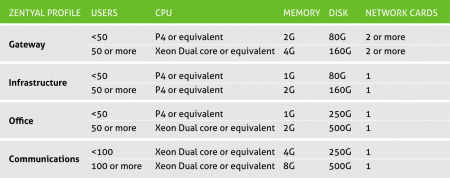 Hardware requirements table